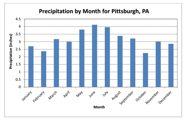 Precipitation by Month